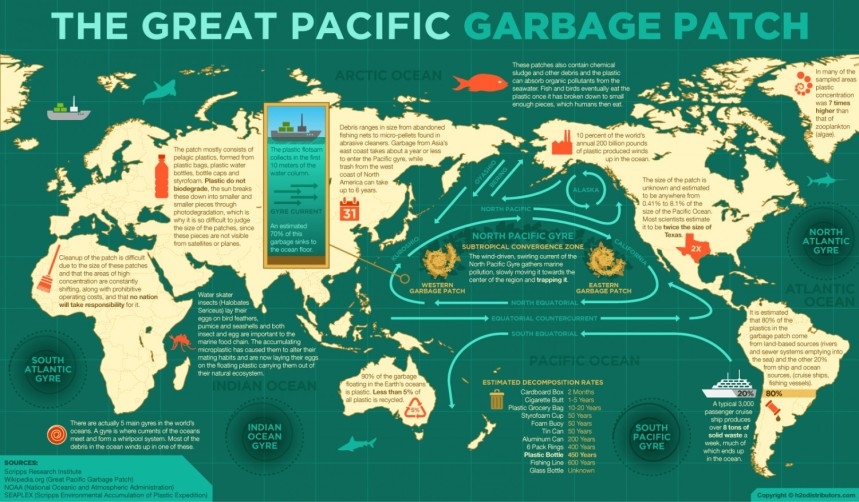 the-great-pacific-garbage-patch_51eff7d49055a_w1500.png